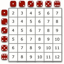 Sum Of 2 Dice Chart Die Probability Related Keywords Suggestions Die