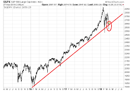 Nikkei Daily Chart Trendline Broken Similarities To 1929 1987 And The Nikkei