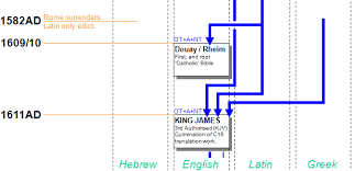 History Of Bible Translations Chart Bible History Flowchart