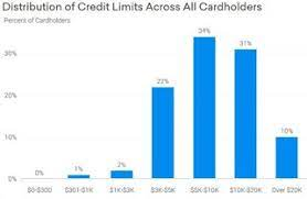 We did not find results for: 19 Highest Credit Card Credit Limits By Category 2021
