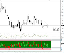 Free Download Of The Value Chart Deluxe Edition Indicator