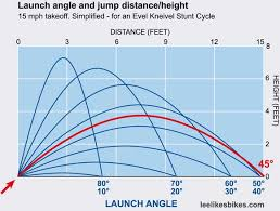 Formulas For Building Jumps Lee Likes Bikes