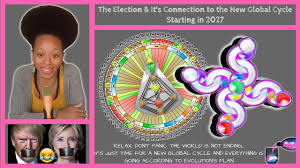 2027 Human Design Human Design Clinton Trump Election Its Connection To The New Global Cycle Starting In 2027
