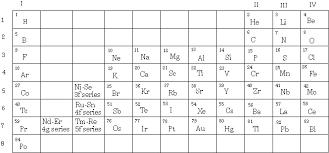 Quantum Numbers Chart Quantum Theory Challenge 3