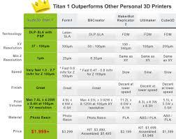 3ders Org Fastest High Res Titan 1 Dlp 3d Printer Set To