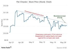 Factors That Are Keeping Fiat Chrysler Stock Range Bound