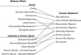 Connecting The Income Statement And Balance Sheet Dummies