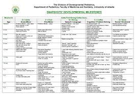 developmental milestones chart pediatric developmental milestones chart 0 5 yrs from