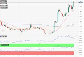 Gbp Usd Analysis Its All About A Brexit Deal