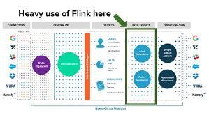 flink forward sf david hardwick sean hester david brelloch flink detects and evaluates 17