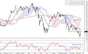 Fbm Klci At Resistance Level Of A Downward Trend Correction