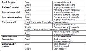 Accounting For Partnerships Fa2 Maintaining Financial