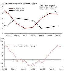 Cny Cnh Spread Chart What You Need To Know About The Use Of Yuan For Trade