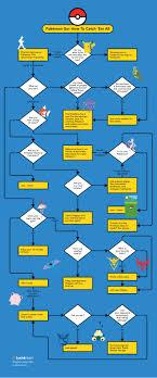Super Effective Chart Serebii This Pokemon Go Flowchart Understands Your Struggle