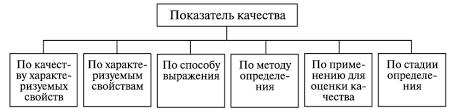 Качество товара Единичный показатель качества характеризует одно из свойств составляющих качество продукции Он может относиться как к единице продукции так и к одному