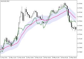 Value Chart Indicator Mt5 Cci Chart Forex Mt5 Indicator Forex Mt4 Indicators