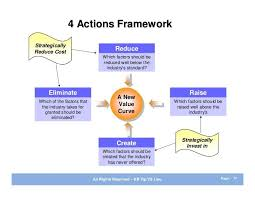 Four Actions Framework 4 Actions Framework Strategically Reduce Cost Reduce