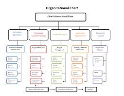Technology Org Chart