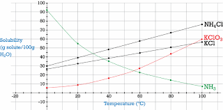 Factors Affecting Solubility Ck 12 Foundation