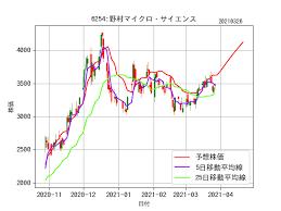 野村 マイクロ サイエンス 株価