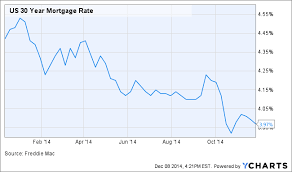 30 Year Mortgage Rate Chart 2014 4 Predictions For The Housing Market In 2015 Mortgage