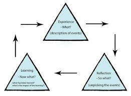 learning to teach becoming a reflective practitioner models described image