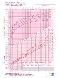 Growth Charts For Babies Kids On Eknazar Topics
