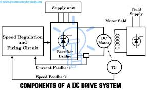 dc drives working classification of electrical dc drives components of a dc drive