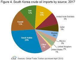 South Korea International Analysis U S Energy