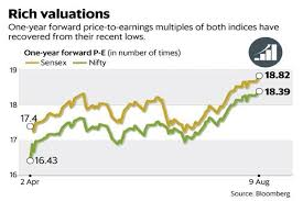 Sensex Nifty Rallying Due To Higher Valuations Not Higher