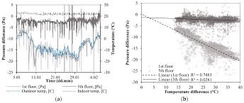 Energies Free Full Text The Impact Of Air Pressure