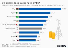 Oil Wti Chart Bloomberg Chart Oil Prices Does Qatar Need Opec Statista
