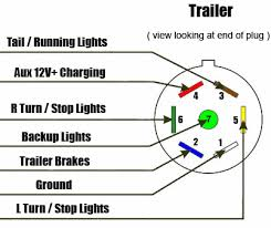 7 way trailer & rv plug diagram aj's truck & trailer center 7 Way Round Trailer Connector Wiring Diagram 7 way rv style trailer plug diagram trailer side 7 way round trailer plug wiring diagram