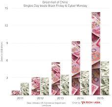Chinas Singles Day Vs Black Friday Sales