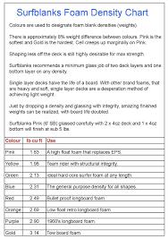 Foam Density Chart Foam Density Chart Surfblanks Australia