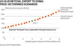 How Much More Metallurgical Coal Can China Buy From The Us
