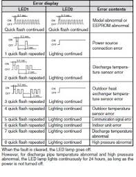 Wfco Inverter Error Code Chart We Have A Daikin Ducted
