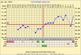 Help Me Understand My Fertility Friend Chart Not Showing