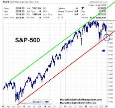 Stock Market 2016 Chart Stock Market Moves When The Facts Change