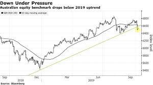 Australia Stocks Drop Below 2019 Uptrend In Bearish Sign