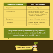Progestin Comparison Chart The Ultimate Guide To Birth Control And Acne Acne Einstein