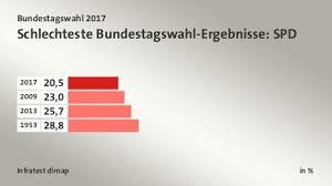 Aus neun prozentpunkten rückstand auf die union werden drei. Bundestagswahl 2017