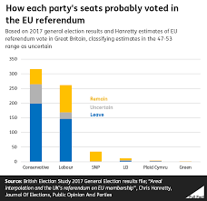 Did A Majority Of Conservative And Labour Constituencies