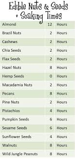 Soak And Sprout Chart Soaking Nuts Chart Fit And Fresh Life