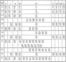 1955 Krafft's Periodic Table | Chemistry History | Pinterest ...