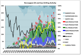 Norway Oil And Gas Reserves Production And Future
