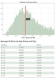 Average 5k Pace By Age And Gender In The Us Couch To 5k