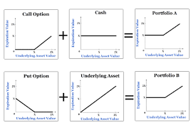 Call And Put Option In Share Trading Options Theory For