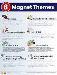kindergarten magnet programs