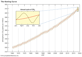 Co2 Historical Chart Keeling Curve History Importance Facts Britannica
